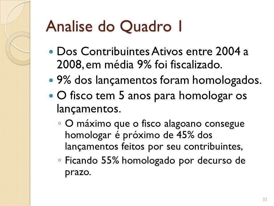 Analise do Quadro 1 Dos Contribuintes Ativos entre 2004 a 2008, em média 9% foi fiscalizado. 9% dos lançamentos foram homologados.