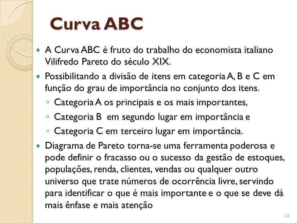 Curva ABC A Curva ABC é fruto do trabalho do economista italiano Vilifredo Pareto do século XIX.