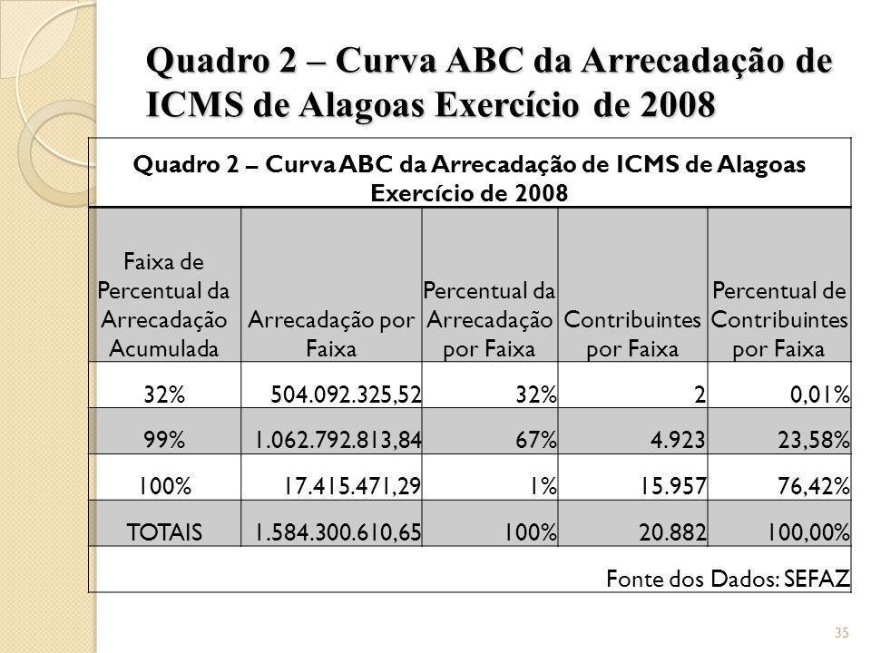 Quadro 2 – Curva ABC da Arrecadação de ICMS de Alagoas Exercício de 2008