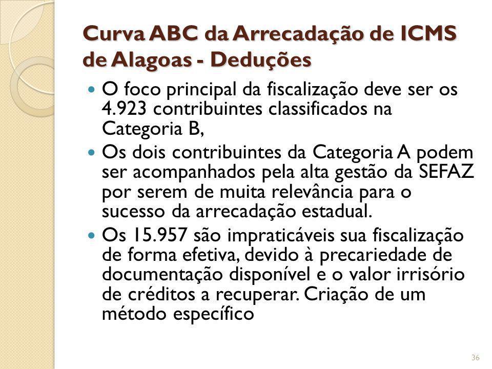 Curva ABC da Arrecadação de ICMS de Alagoas - Deduções