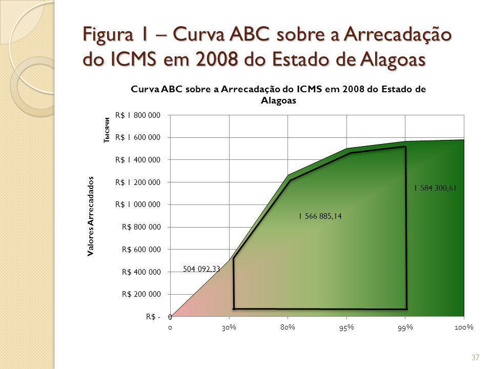 Figura 1 – Curva ABC sobre a Arrecadação do ICMS em 2008 do Estado de Alagoas