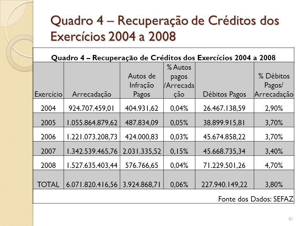 Quadro 4 – Recuperação de Créditos dos Exercícios 2004 a 2008