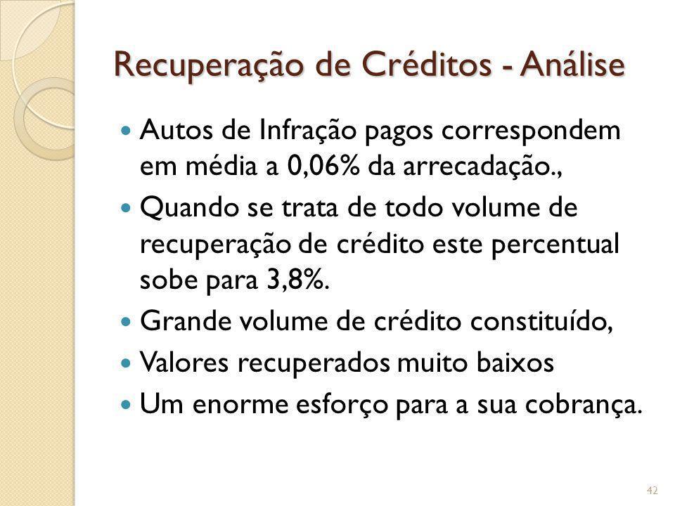 Recuperação de Créditos - Análise