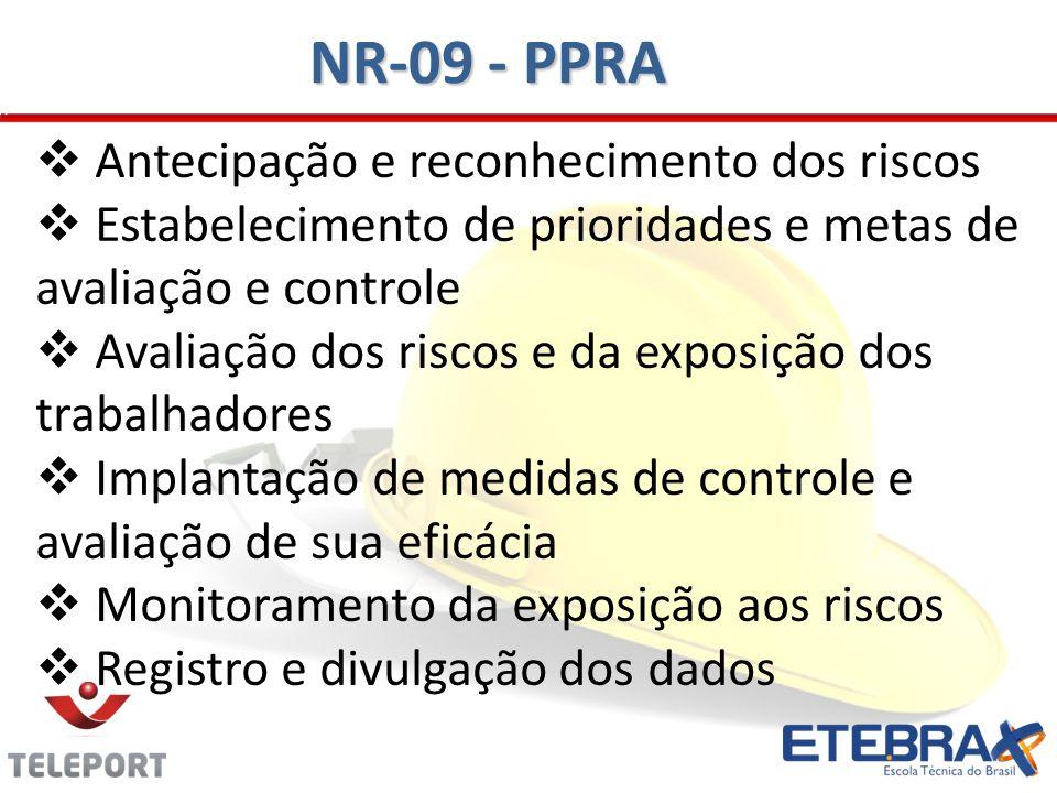 NR-09 - PPRA Antecipação e reconhecimento dos riscos