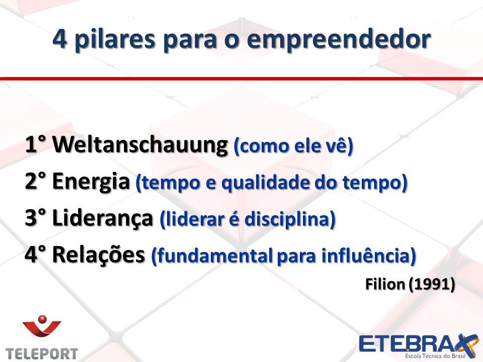 4 pilares para o empreendedor