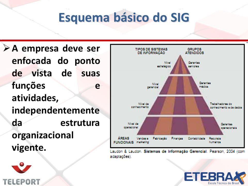Esquema básico do SIG
