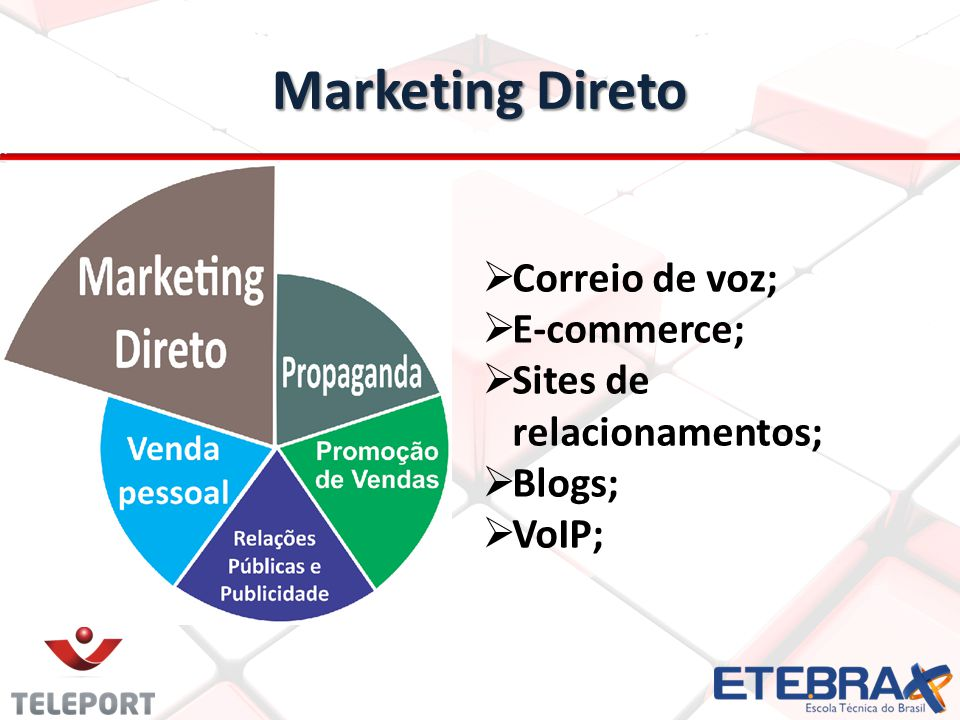 Marketing Direto Correio de voz; E-commerce; Sites de relacionamentos;
