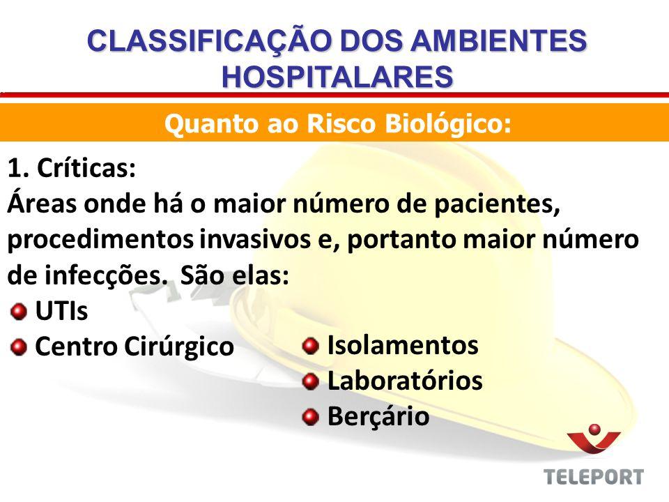 CLASSIFICAÇÃO DOS AMBIENTES HOSPITALARES Quanto ao Risco Biológico: