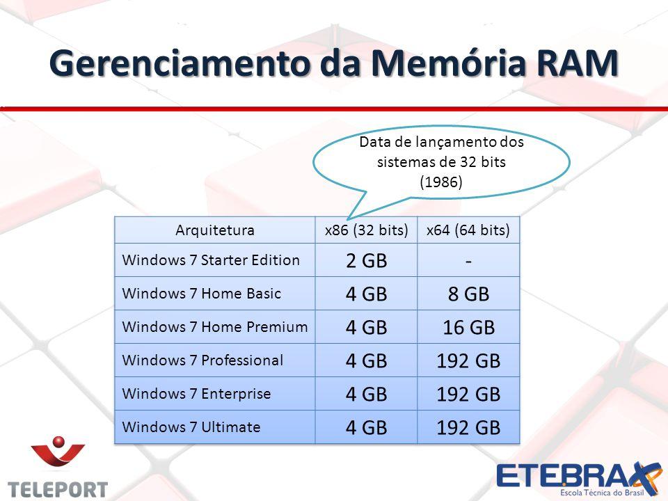 Gerenciamento da Memória RAM