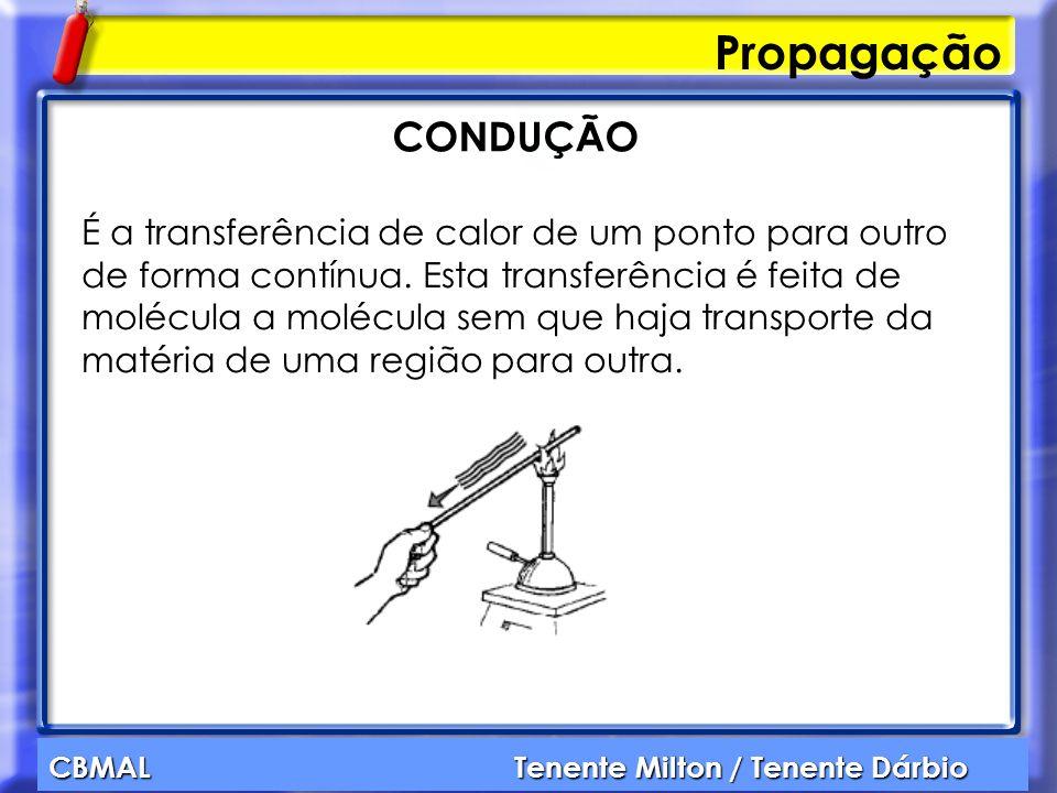 Propagação CONDUÇÃO.