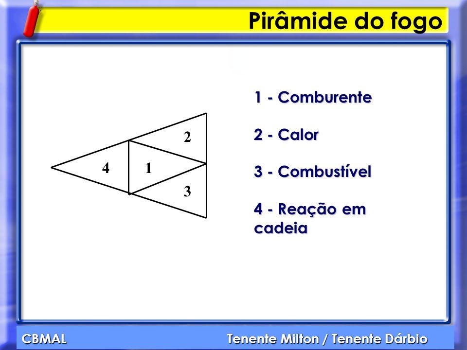 Pirâmide do fogo 1 - Comburente 2 - Calor 3 - Combustível