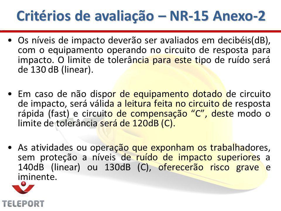 Critérios de avaliação – NR-15 Anexo-2