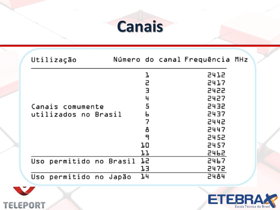 Canais