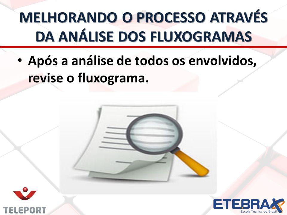 MELHORANDO O PROCESSO ATRAVÉS DA ANÁLISE DOS FLUXOGRAMAS
