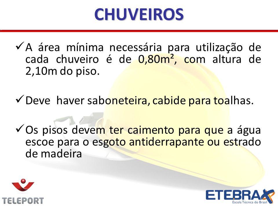 CHUVEIROS A área mínima necessária para utilização de cada chuveiro é de 0,80m², com altura de 2,10m do piso.
