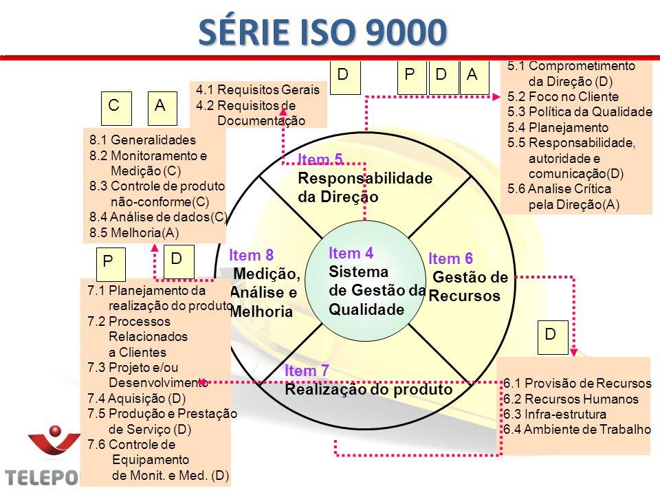 SÉRIE ISO 9000 D P D A C A D P D Item 5 Responsabilidade da Direção