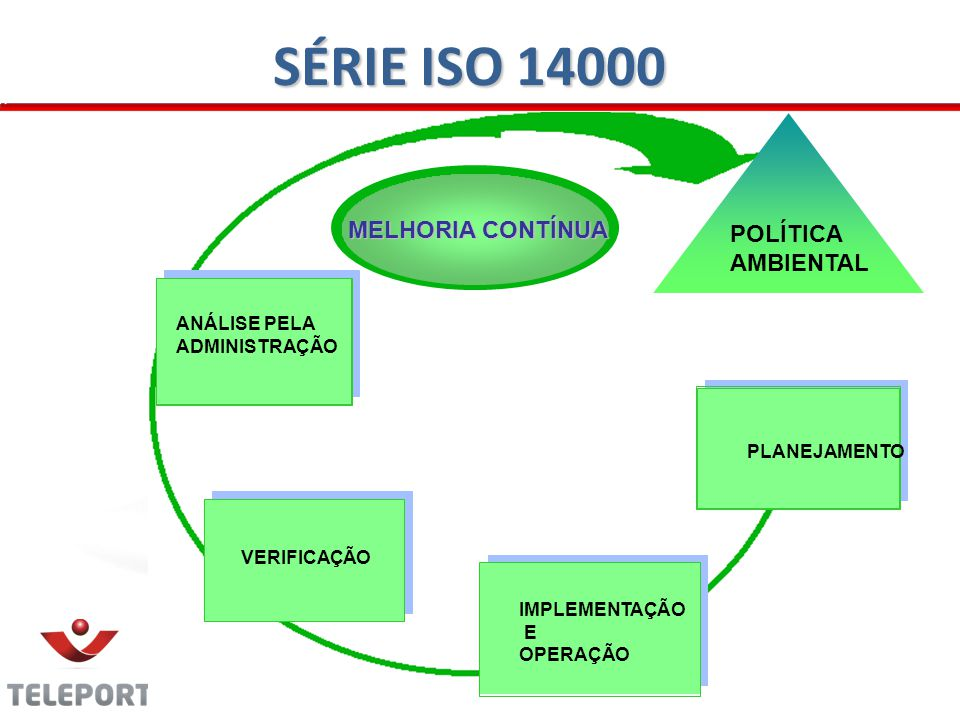 SÉRIE ISO 14000 POLÍTICA AMBIENTAL MELHORIA CONTÍNUA ANÁLISE PELA