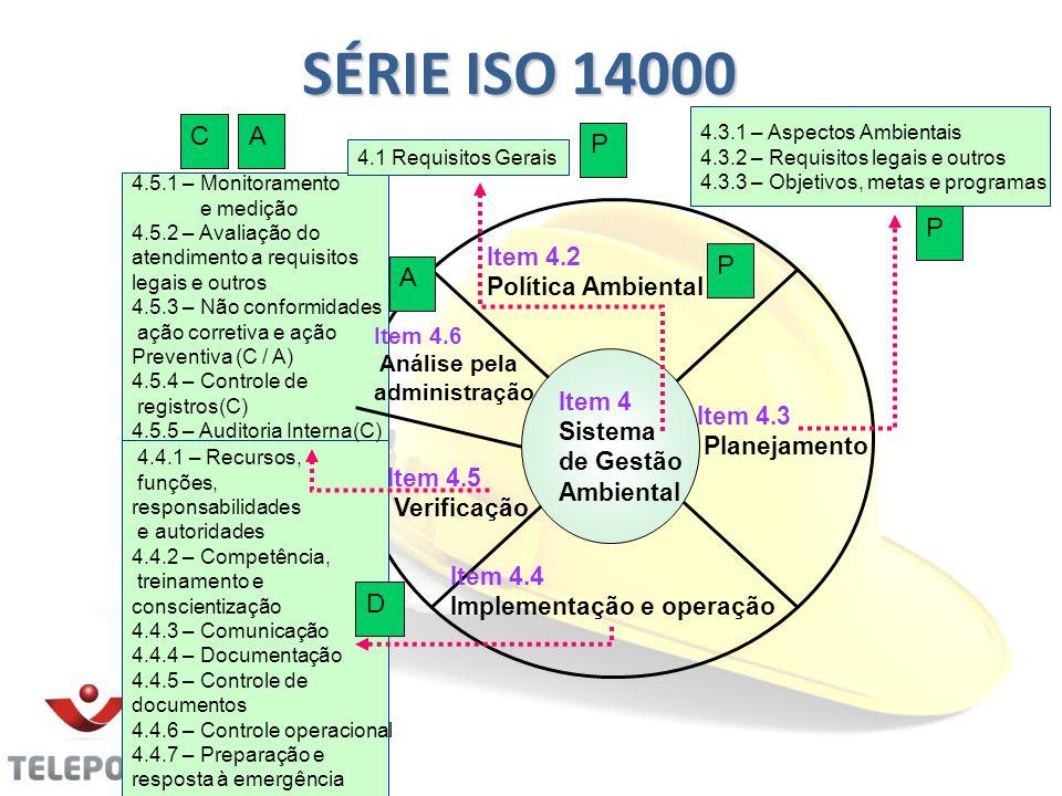 SÉRIE ISO 14000 C A P P P A D Item 4.2 Política Ambiental
