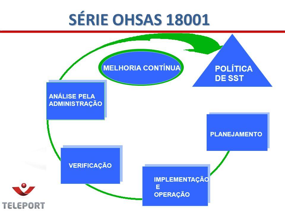 SÉRIE OHSAS 18001 POLÍTICA DE SST MELHORIA CONTÍNUA ANÁLISE PELA