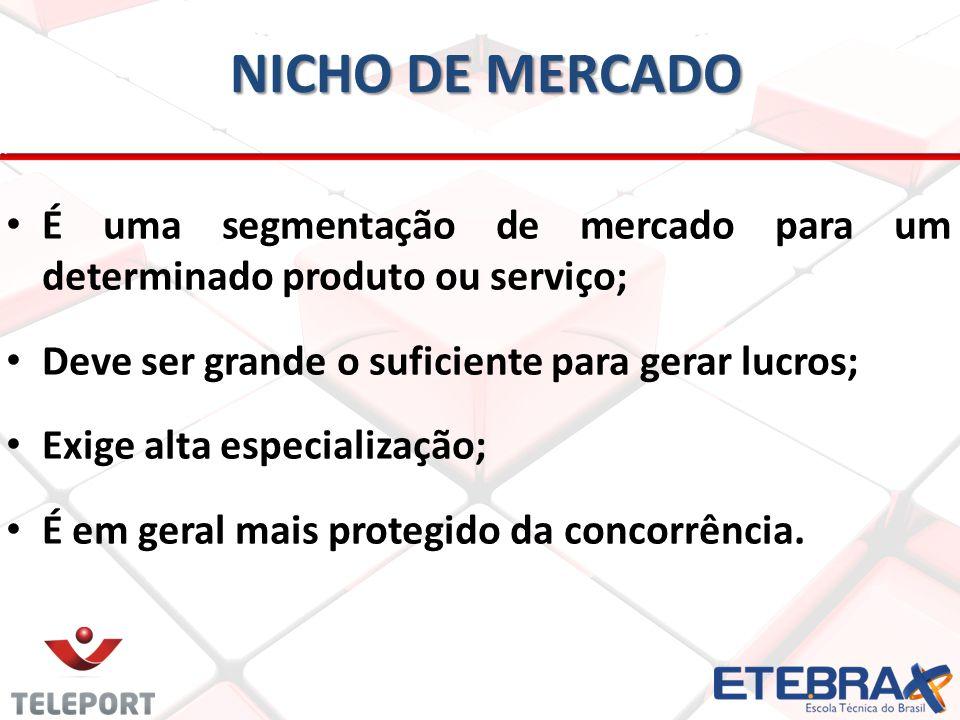 NICHO DE MERCADO É uma segmentação de mercado para um determinado produto ou serviço; Deve ser grande o suficiente para gerar lucros;