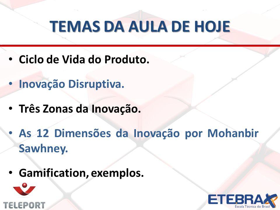 TEMAS DA AULA DE HOJE Ciclo de Vida do Produto. Inovação Disruptiva.