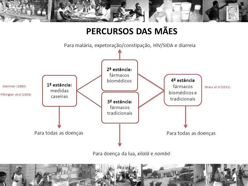 PERCURSOS DAS MÃES Para malária, expetoração/constipação, HIV/SIDA e diarreia. 1ª estância: medidas caseiras.
