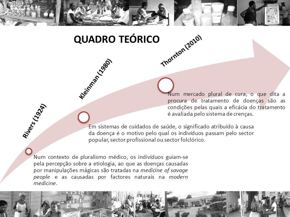 QUADRO TEÓRICO Thornton (2010) Kleinman (1980) Rivers (1924)