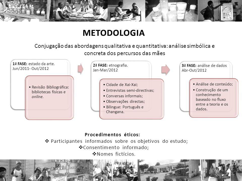 METODOLOGIA Conjugação das abordagens qualitativa e quantitativa: análise simbólica e concreta dos percursos das mães.