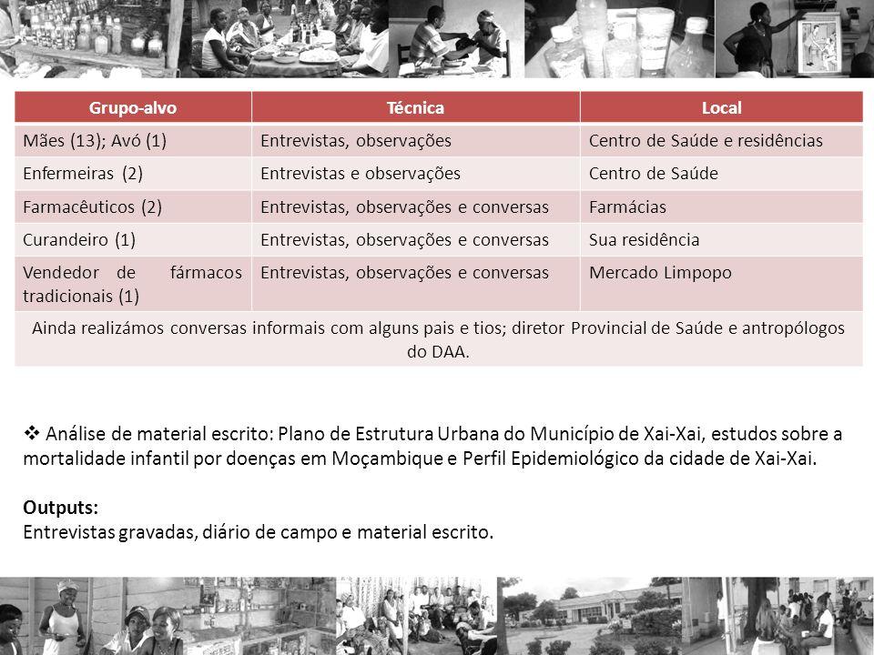 Grupo-alvo Técnica. Local. Mães (13); Avó (1) Entrevistas, observações. Centro de Saúde e residências.
