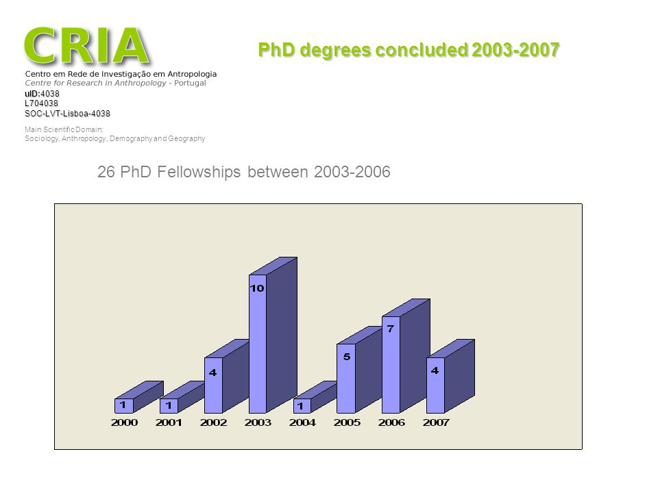 PhD degrees concluded 2003-2007