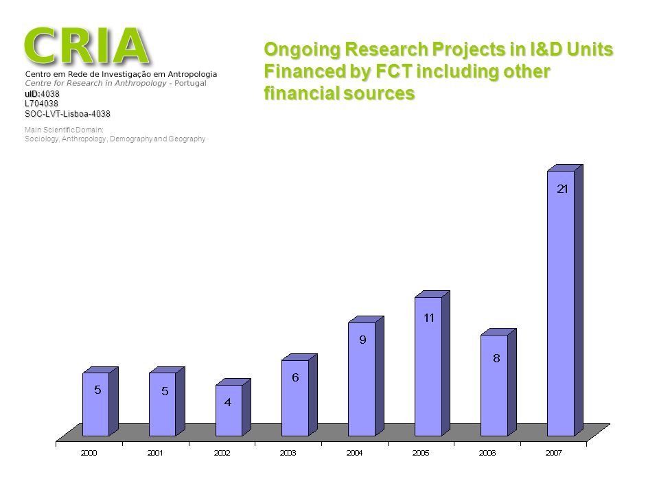 Ongoing Research Projects in I&D Units Financed by FCT including other financial sources