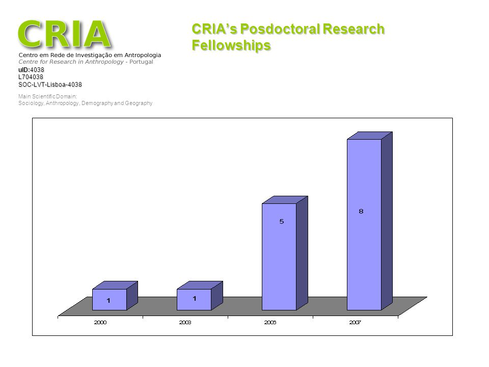 CRIA's Posdoctoral Research Fellowships