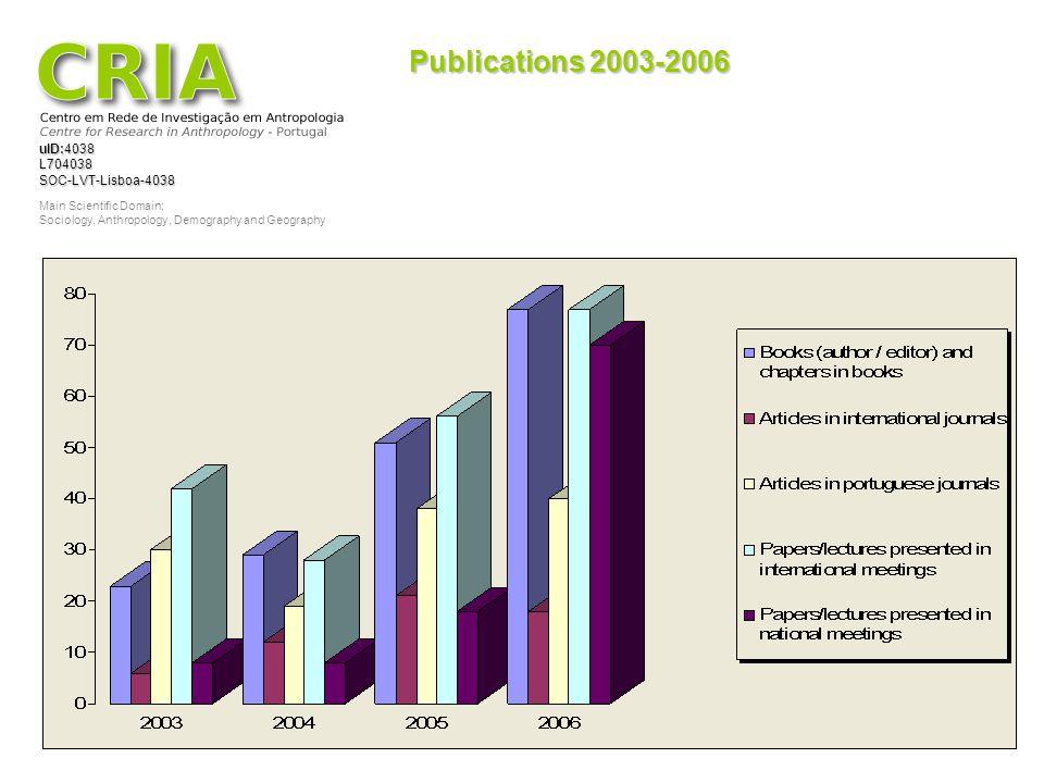 Publications 2003-2006
