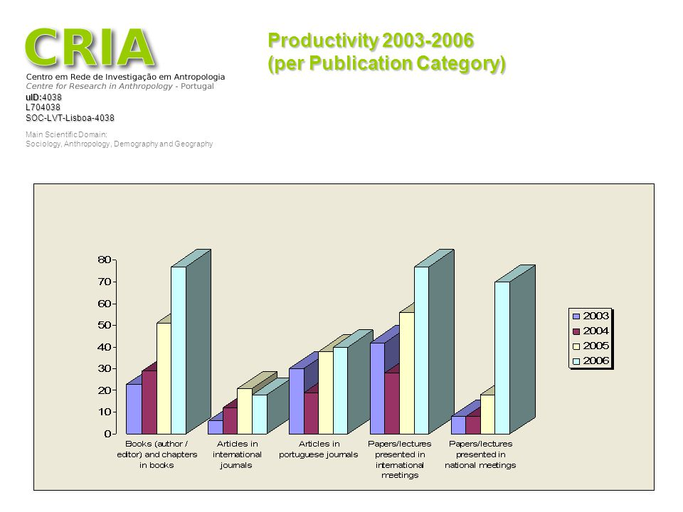 Productivity 2003-2006 (per Publication Category)