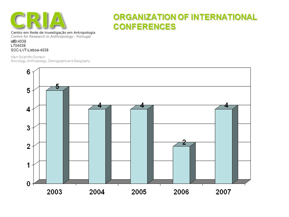 ORGANIZATION OF INTERNATIONAL CONFERENCES
