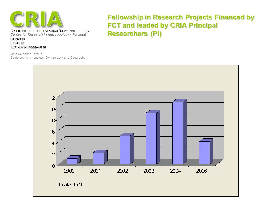 Fellowship in Research Projects Financed by FCT and leaded by CRIA Principal Researchers (PI)