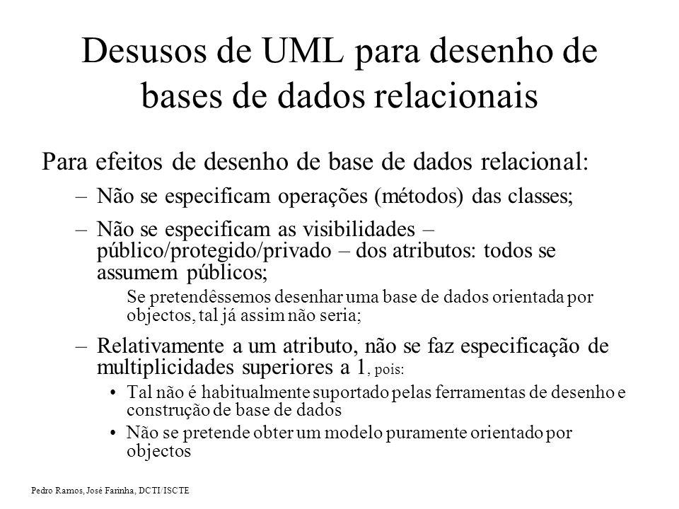 Desusos de UML para desenho de bases de dados relacionais
