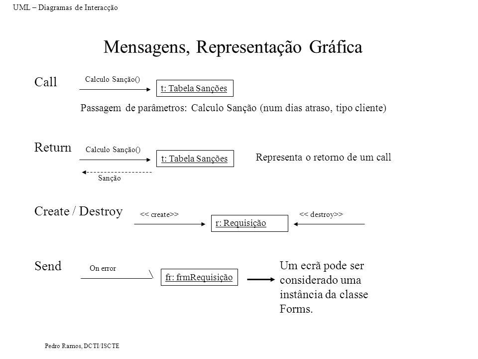 Mensagens, Representação Gráfica