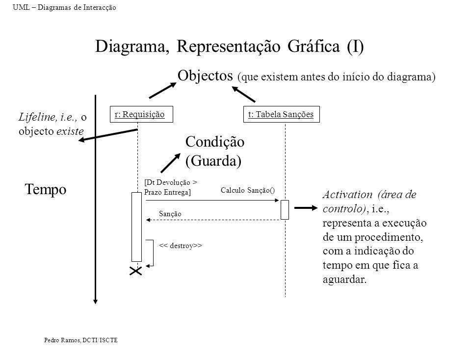 Diagrama, Representação Gráfica (I)