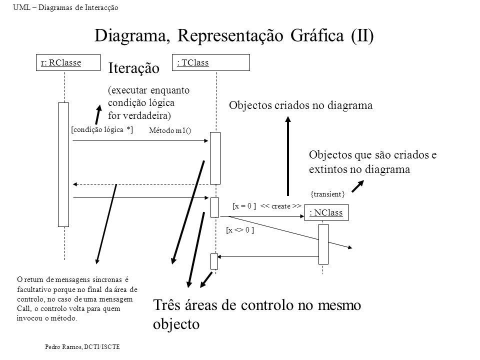 Diagrama, Representação Gráfica (II)