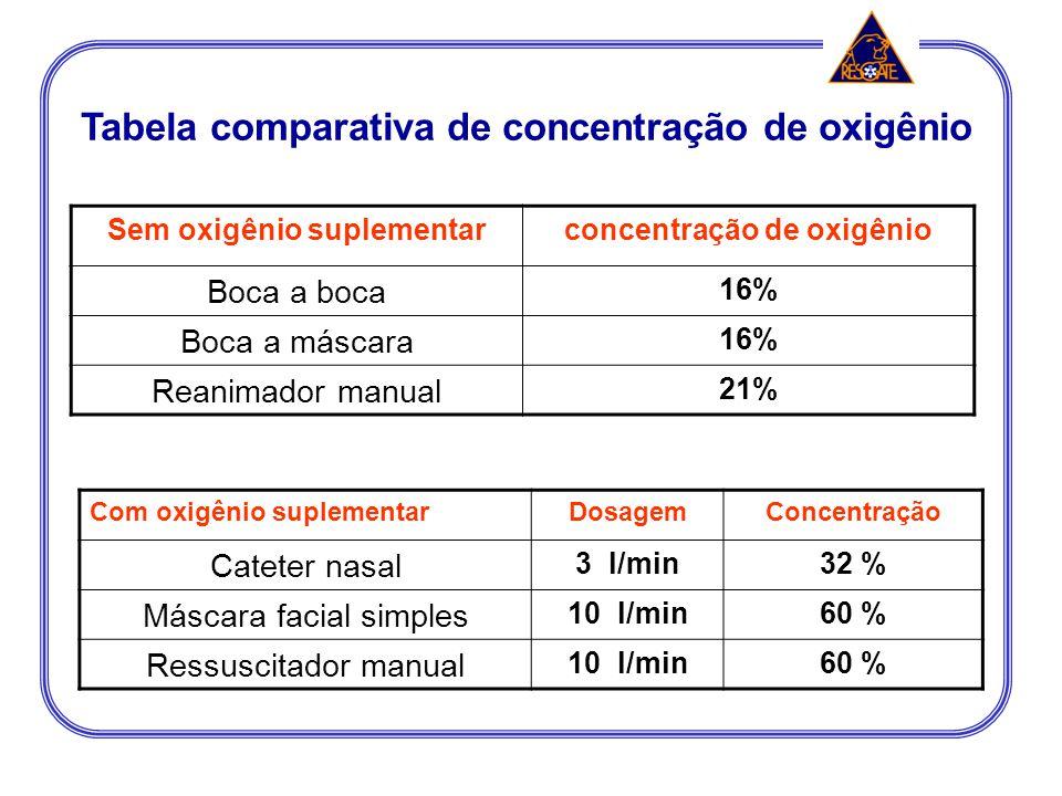 Tabela comparativa de concentração de oxigênio