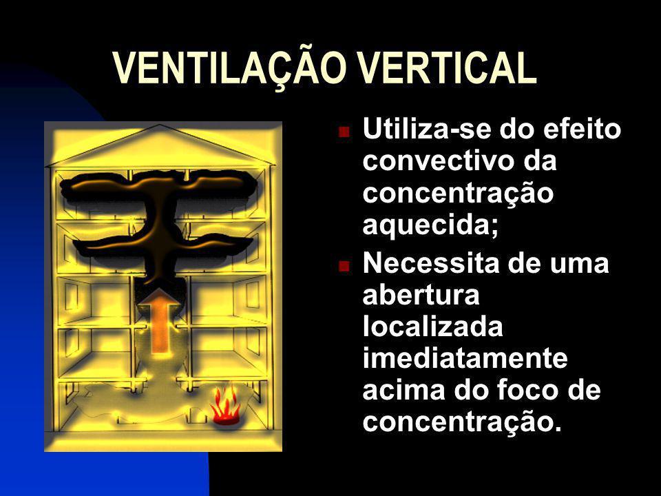 VENTILAÇÃO VERTICAL Utiliza-se do efeito convectivo da concentração aquecida;