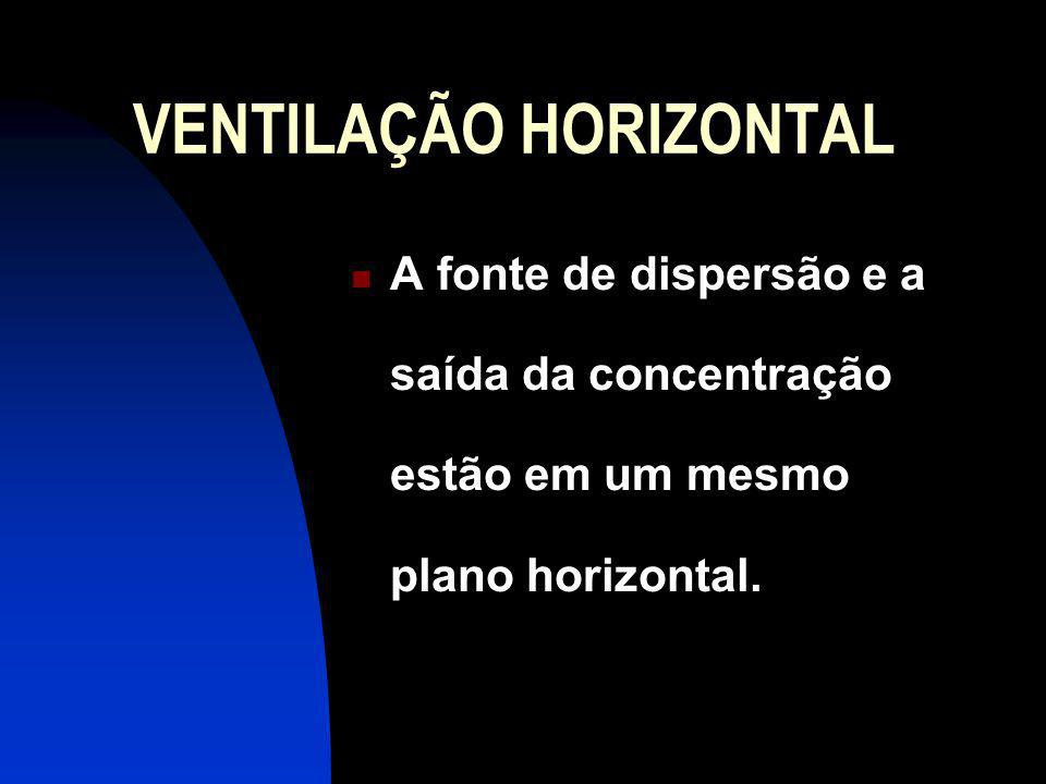 VENTILAÇÃO HORIZONTAL