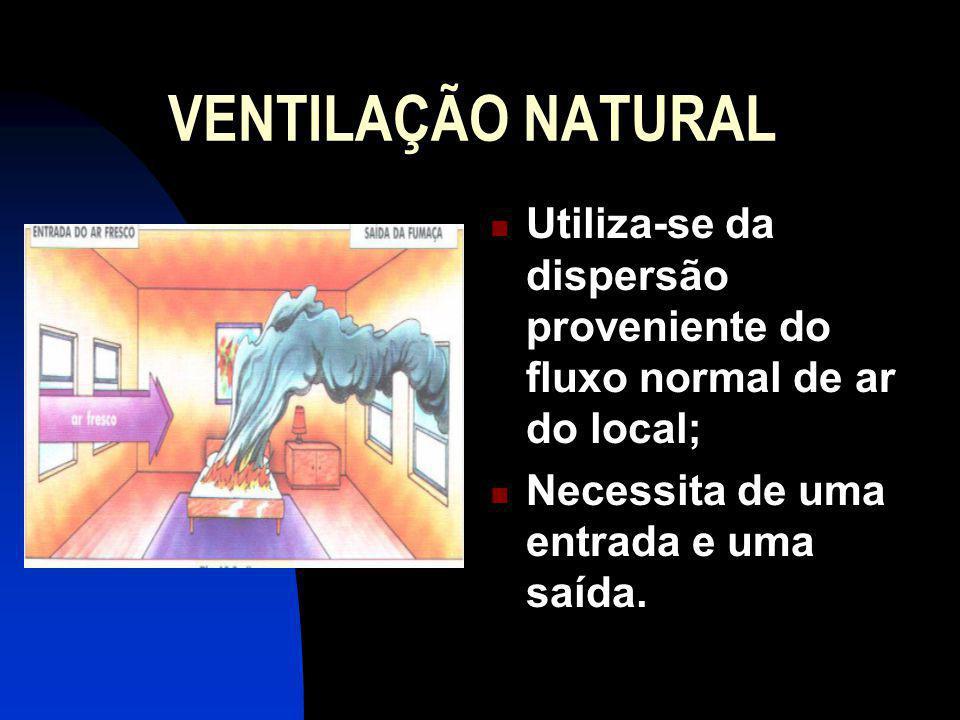 VENTILAÇÃO NATURAL Utiliza-se da dispersão proveniente do fluxo normal de ar do local; Necessita de uma entrada e uma saída.