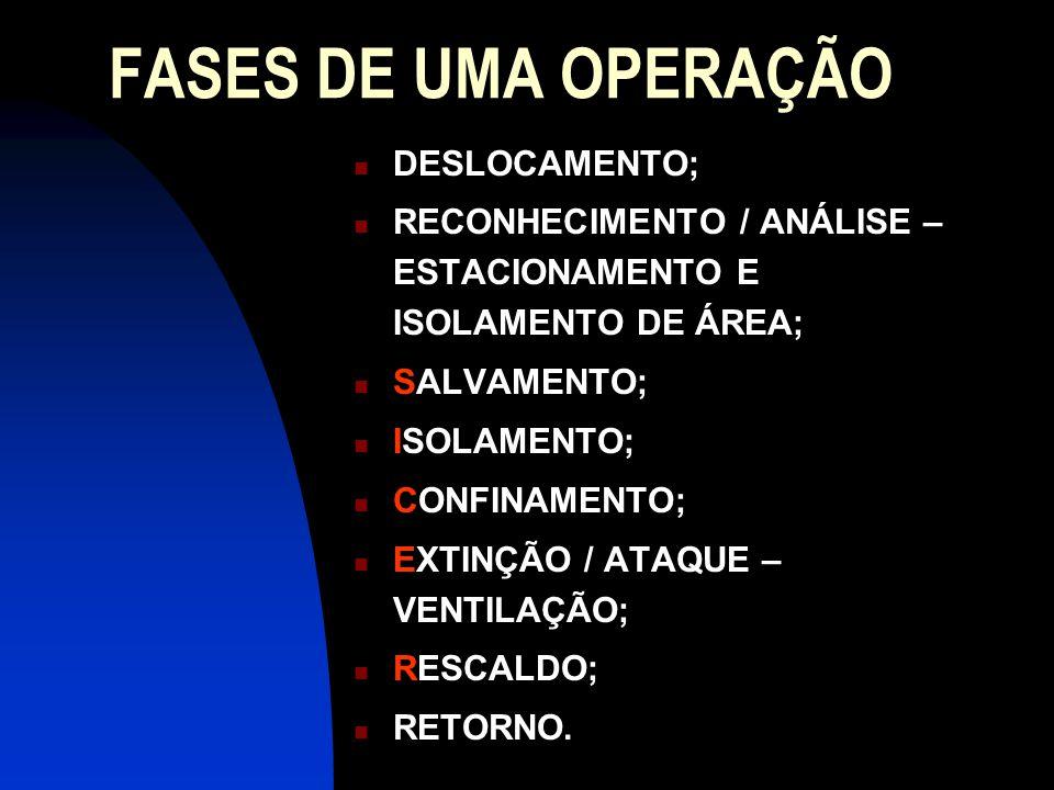 FASES DE UMA OPERAÇÃO DESLOCAMENTO;