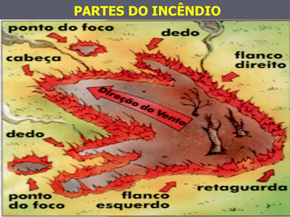 PARTES DO INCÊNDIO
