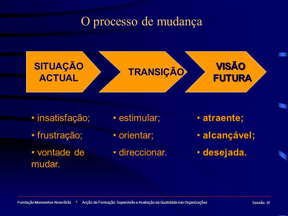 O processo de mudança SITUAÇÃO ACTUAL TRANSIÇÃO VISÃO FUTURA