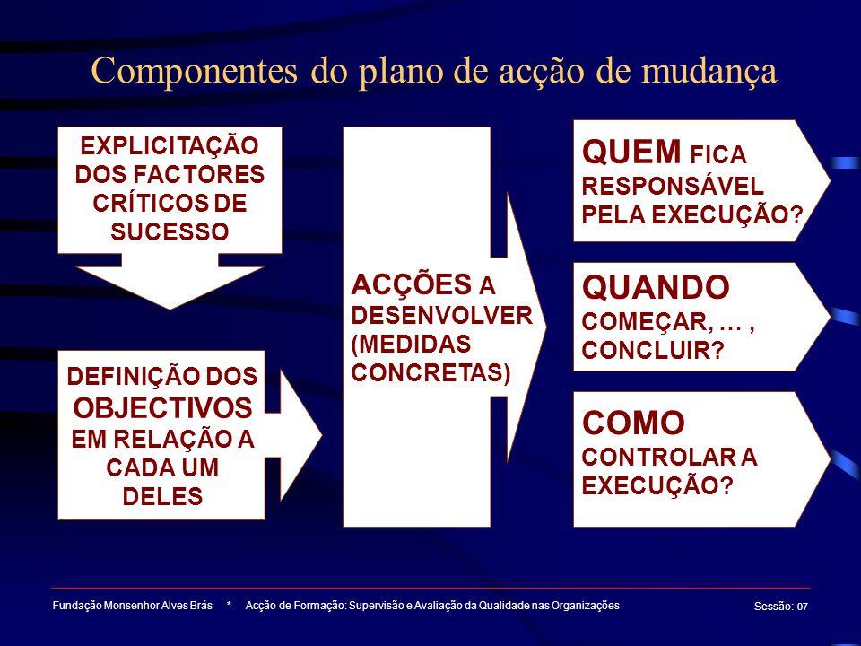 Componentes do plano de acção de mudança