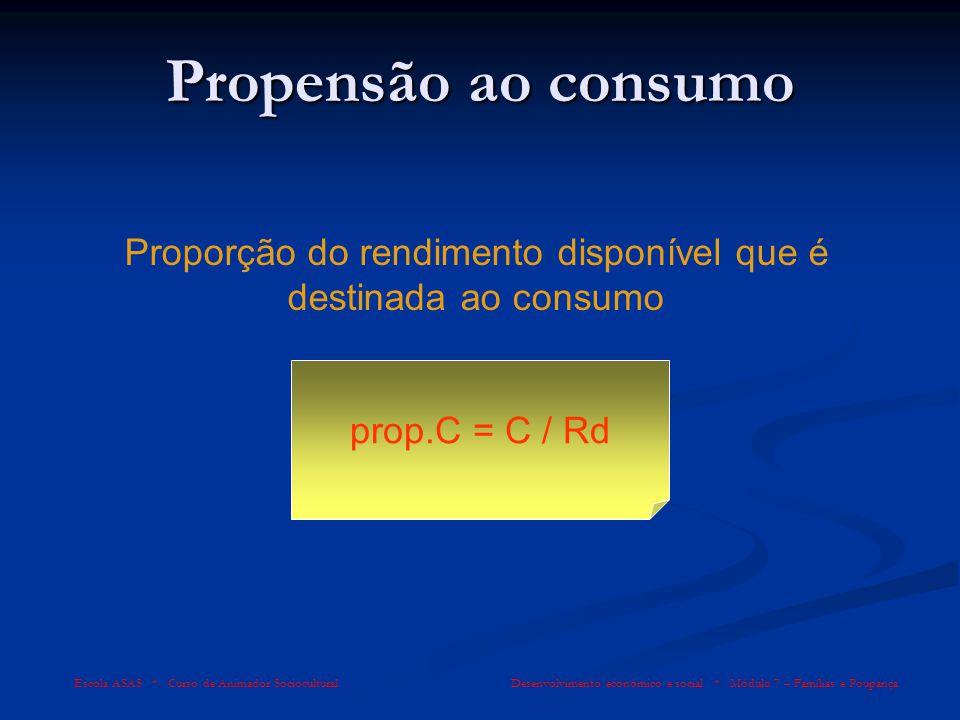 Proporção do rendimento disponível que é destinada ao consumo