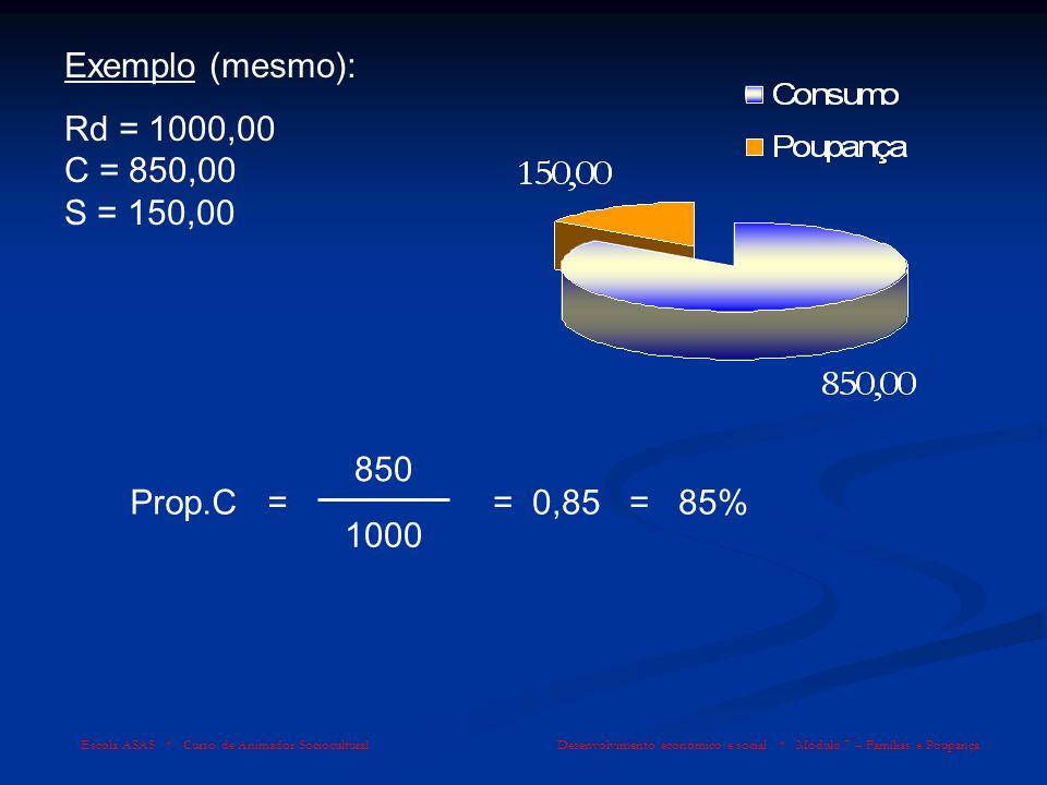 Exemplo (mesmo): Rd = 1000,00 C = 850,00 S = 150,00 850 Prop.C =